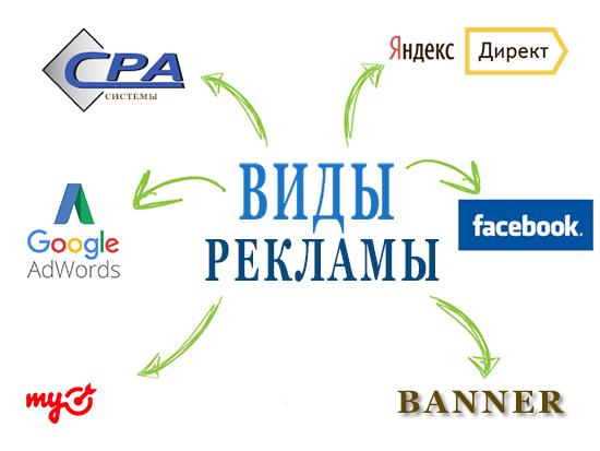 Виды рекламы в интернете: привлечение трафика