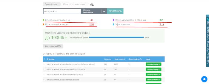 Мегаиндекс – анализ сайта. Инструкция по использованию сервиса