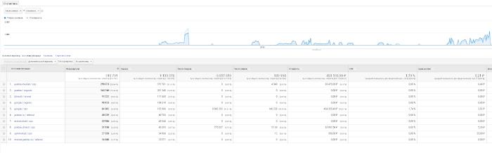 Вывод данных Google Analytics