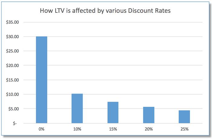 Показатель LTV — формула расчета и примеры использования